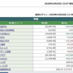 日経平均株価終値は、104.09円安でした。 2020.10.20