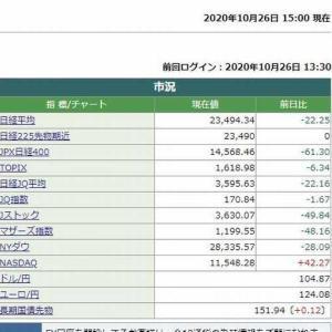 日経平均株価終値は、22.25円安でした。  2020.10.26