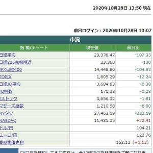 日経平均株価は、13時50分現在 107.33円安でした。 2020.10.28