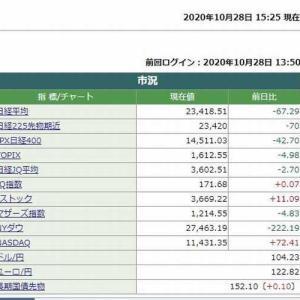日経平均株価終値は、67.27円安でした。 2020.10.28
