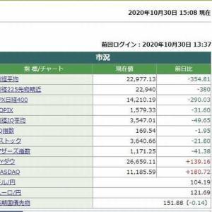 日経平均株価終値は、354.81円安でした。 2020.10.30