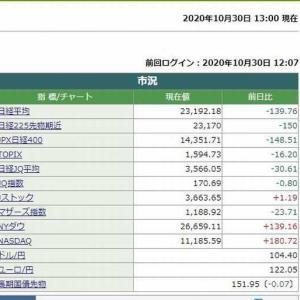 日経平均株価は、13時00分現在 139.76円安でした。 2020.10.30