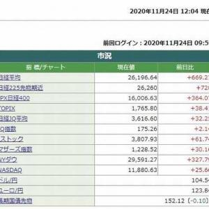 日経平均株価前場は、669.27円高でした。 2020.11.24