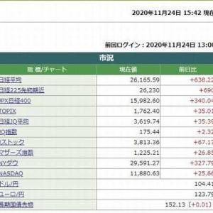 日経平均株価終値は、638.22円高でした。  2020.11.24