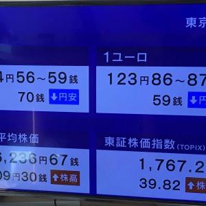 日経平均株価は、13時04分現在 709.30円高でした。 2020.11.24