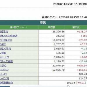 日経平均株価終値は、131.27円高でした。 2020.11.25