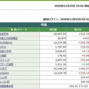 日経平均株価は、10時02分現在 502.34円高でした。 2020.11.25