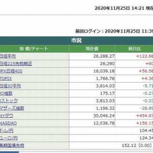 日経平均株価は、14時21分現在 122.68円高でした。 2020.11.25