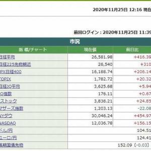 日経平均株価前場は、416.39円高でした。 2020.11.25