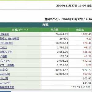 日経平均株価終値は、107.40円高でした。  2020.11.27