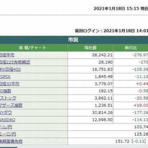 日経平均株価終値は 276.97円安でした。 2021.01.18