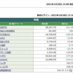 日経平均株価は14時08分現在 311.46円安でした。 2021.01.18