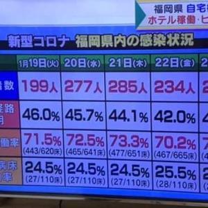 新型コロナ 福岡県内の感染状況  2021.01.25