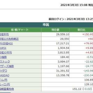 日経平均株価終値は 150.93円高でした。  2021.03.03