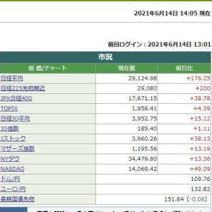 日経平均株価は14時05分現在 176.25円高でした。 2021.06.14