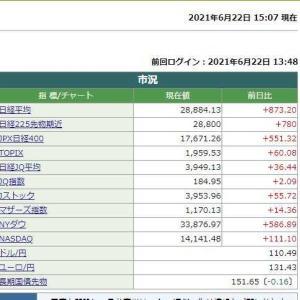 日経平均株価終値は 873.20円高でした。 2021.06.22