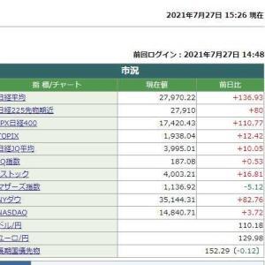 日経平均株価終値は 136.93円高でした。 2021.07.27