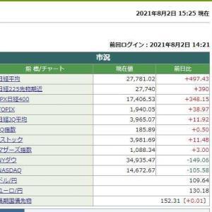 日経平均株価終値は 497.43円高でした。 2021.08.02