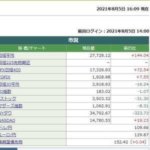 日経平均株価終値は 144.04円高でした。 2021.08.05