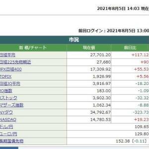 日経平均株価は14時03分現在 117.12円高でした。 2021.08.05