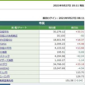 日経平均株価は10時11分現在 30.31円高でした。 2021.09.27