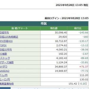 日経平均株価は13時05分現在 143.66円安でした。 2021.09.28