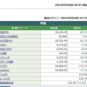 日経平均株価は9時03分現在 85.71円安でした。 2021.09.28