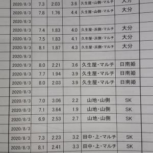 2021/08/01  みかんの内容検査
