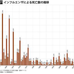 インフルエンザによる死亡数の推移