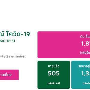 コロナウイルス(COVID-19)感染者、タイは、1,875人になりました。
