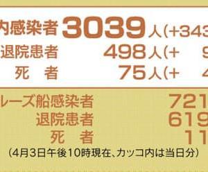 COVID-19, 日本国内感染者数:3,039人(+343人)