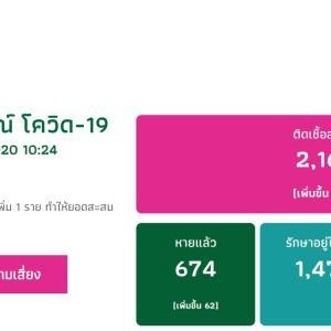 タイは、ここ数日は、新規感染者数が減少傾向にありましたが、今日は、少し増えたようです。