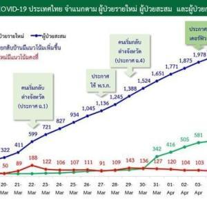 民間航空事務所、タイへの空路入国禁止を4月18日まで延長