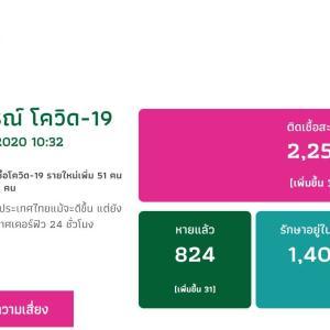 新規感染者数は、タイは、今日(07-APR-2020)は+38人(=2,258人)
