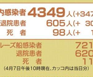 日本のコロナウイルス新規感染者数は、4,349人(+347人)