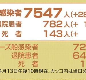 日本国内感染者7,547人、政府対応遅すぎ。