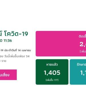 タイは、コロナウイルスの新規感染者数は、減少しています。