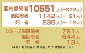 日本のコロナ感染者数は、10,651人に達しました。(4月19日現在)