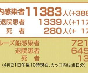 日本のコロナウイルス感染者数11,383人(+388人)