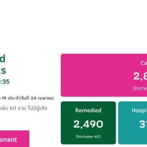 タイは、新規感染者数は、15人でした。(4月24日付)