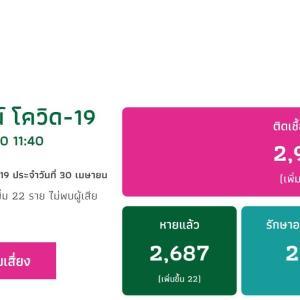 コロナ感染者数(COVID-19)、タイと日本