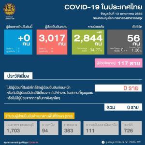 タイは、新規感染者数が、0人の日もあったり、