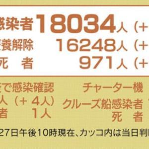 日本国内の新規感染者数は、増えています。