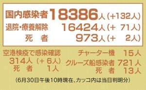 日本国内新規感染者数 +350人