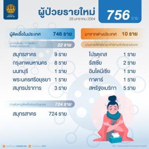 昨日は、新規感染者数は、756人でした。