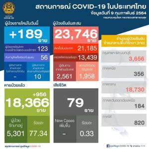 今日の新規感染者数は、+189人でした。