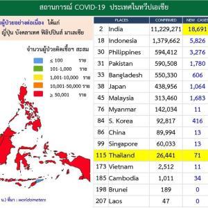 アジア地域のコロナ(COVID-19)新規感染者数 08-MAR-2021