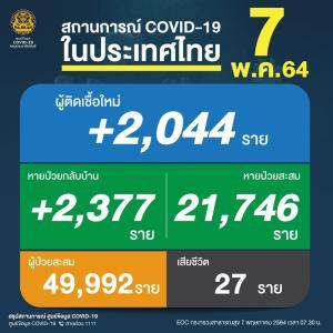 本日(07-MAY-2021)、タイの新規感染者数は、2,044人でした。