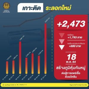 今日(18-MAY-2021) タイの新規感染者数は、+2,473人。