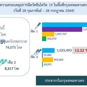 【タイ】新型コロナワクチン1回接種済み、バンコクで人口の6割
